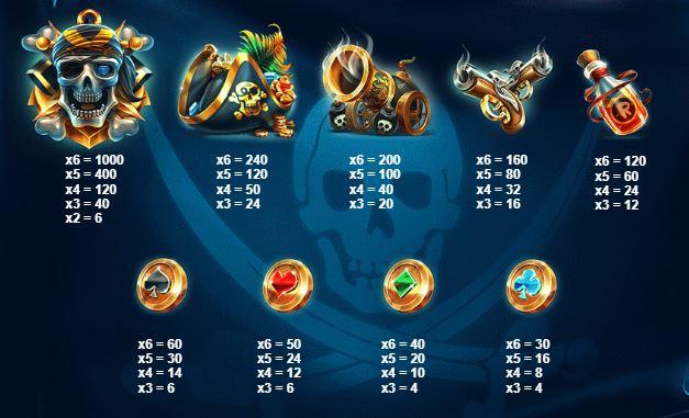 symbolit pirates plenty kolikkopelissä