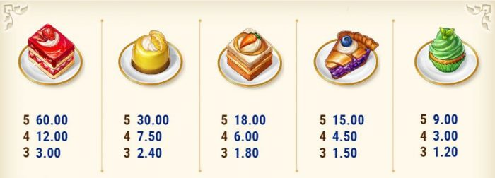 symbolit baker treat's kolikkopelissä