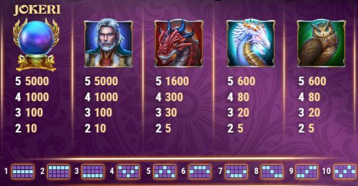 Rise of Merlin symbolit ja voittolinjat