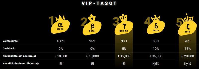 ZetCasino VIP-tasot