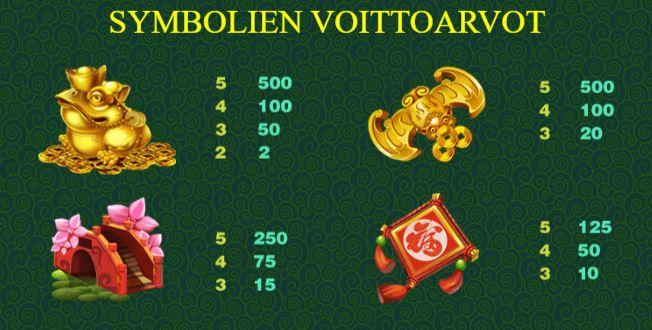 Gold Money Frog symbolit